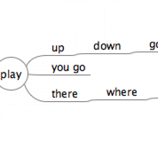 Mind map-play